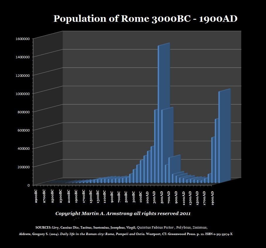 PopulationOfRome