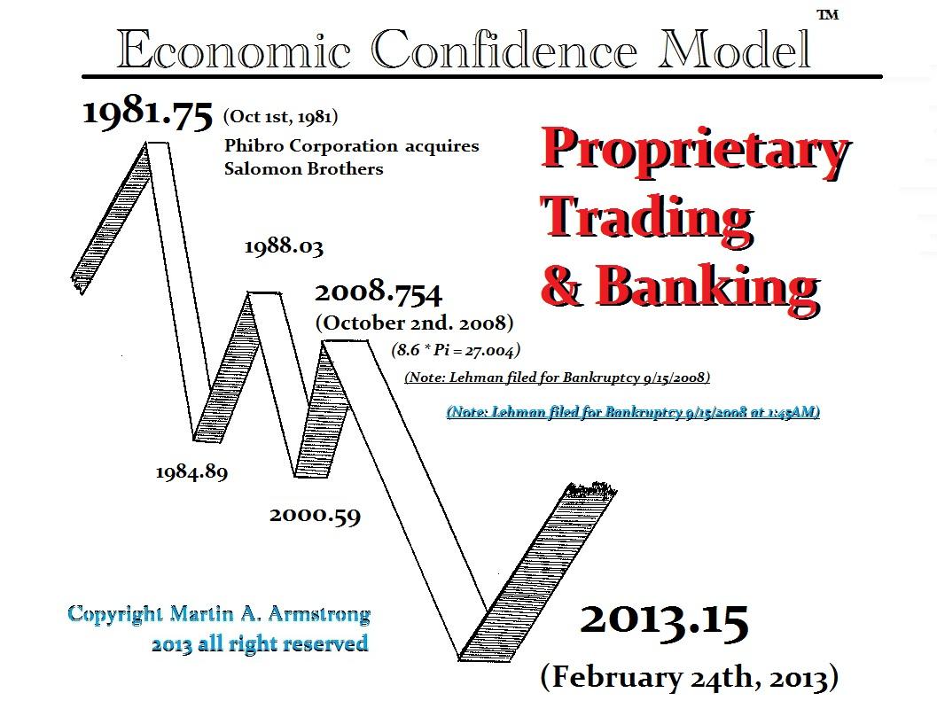 ECM-Banking-Proprietary-Trading