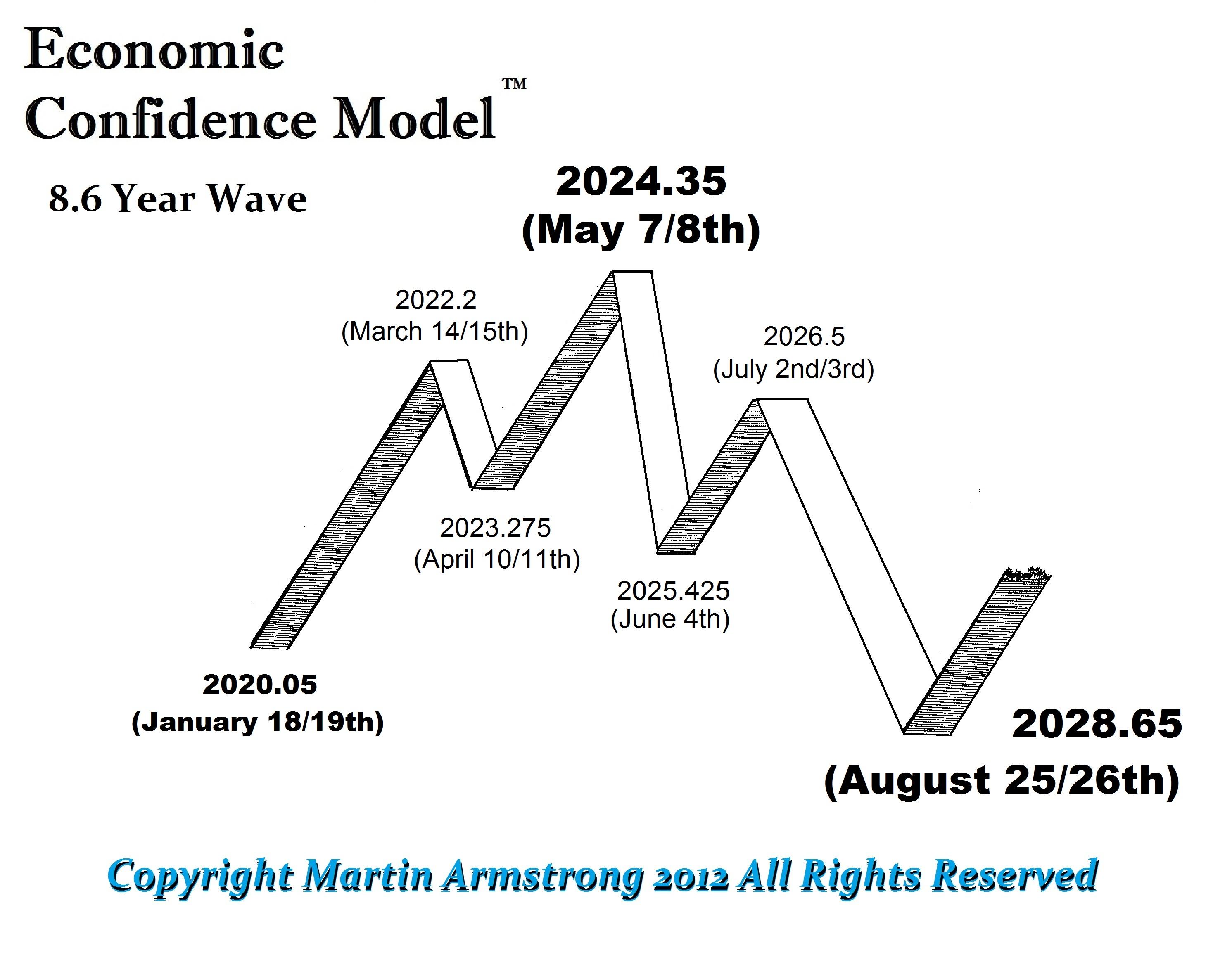 ECM-Wave-2020-2028
