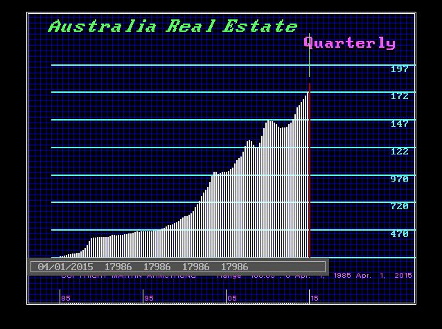 Australia Real Estate - Q 2015