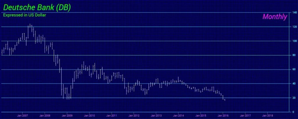 Deutsche Bank-M$