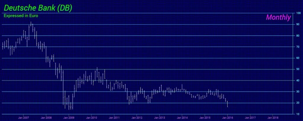 Deutsche Bank-MEuro