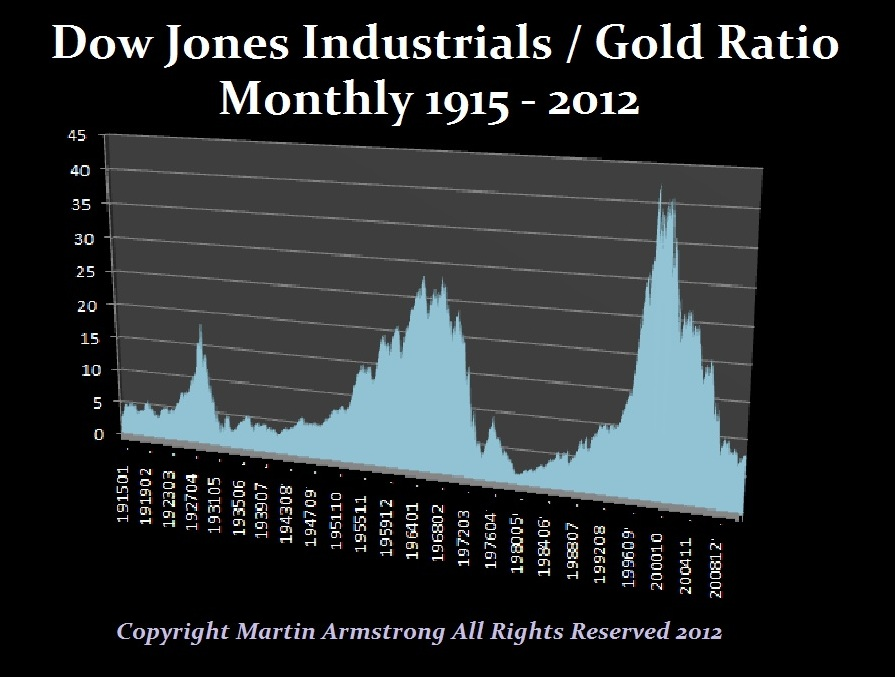 Dow-Gold-Ratio