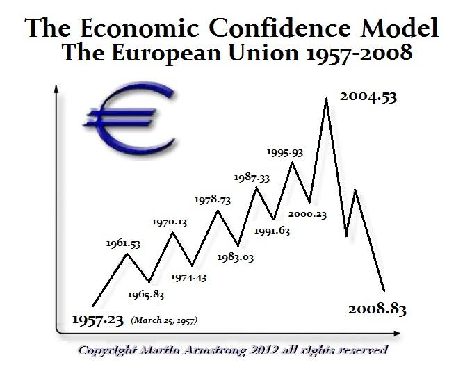 ECM-Euro