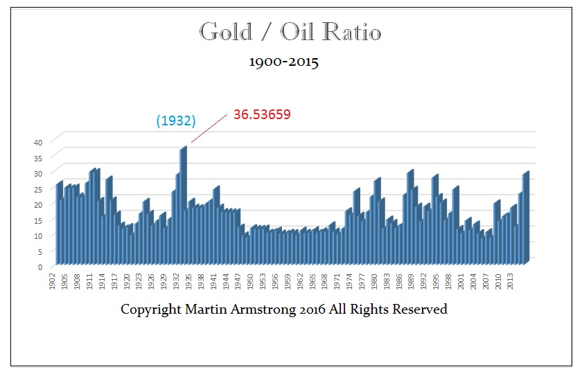 Gold-Oil Ration - Y