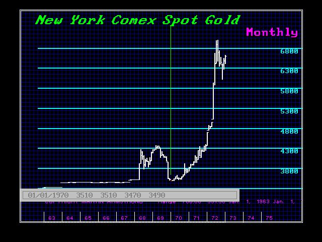 NYGOLD-M 1963-1973