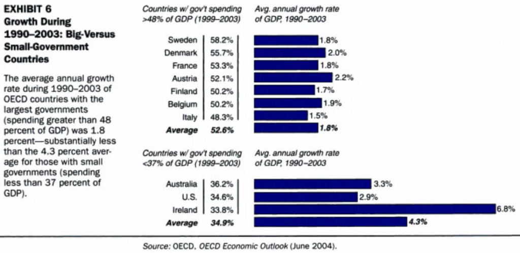 OECD Debt Growth