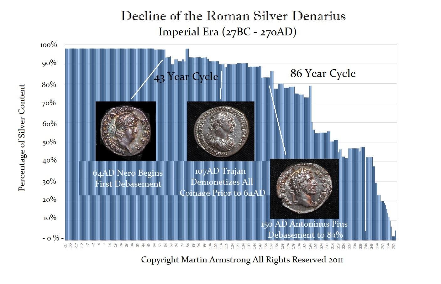 Romane Imperial Debasement