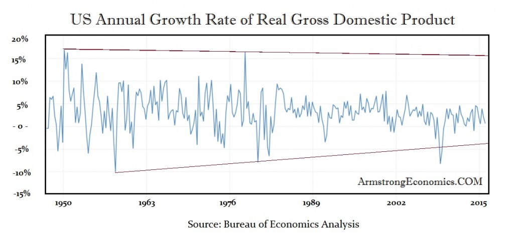 US GDP Annual Growth Rate 1947 - 2016