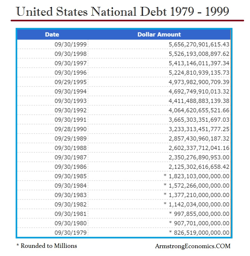 US Natl Debt 1979-1999