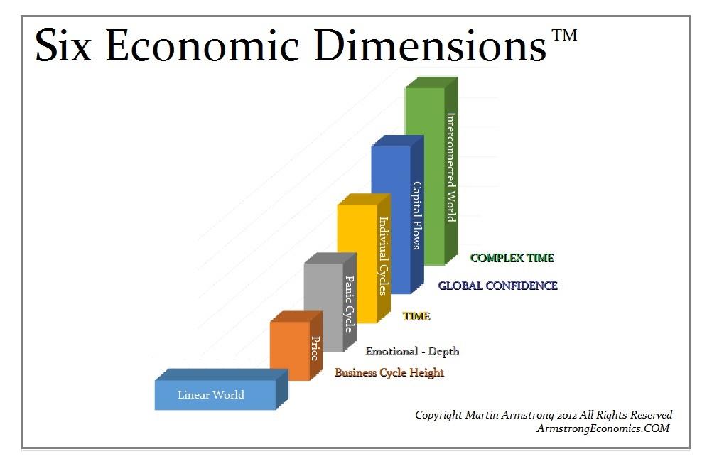 1-Six Dimensions