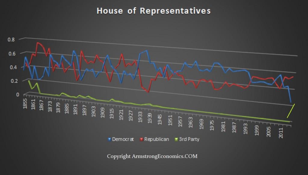 Congress - 2016