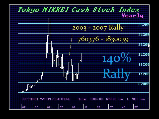 Nikkei 2003 - 2007 140%