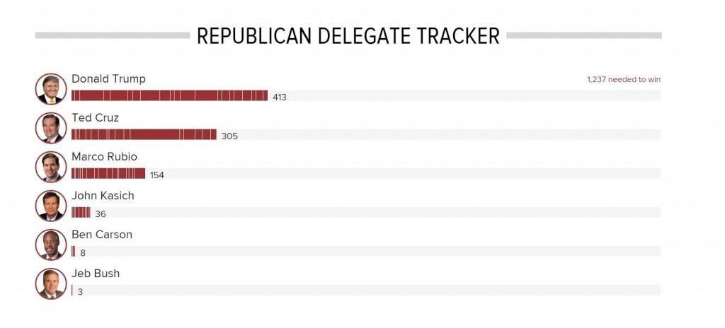 Poll 3-8-2016