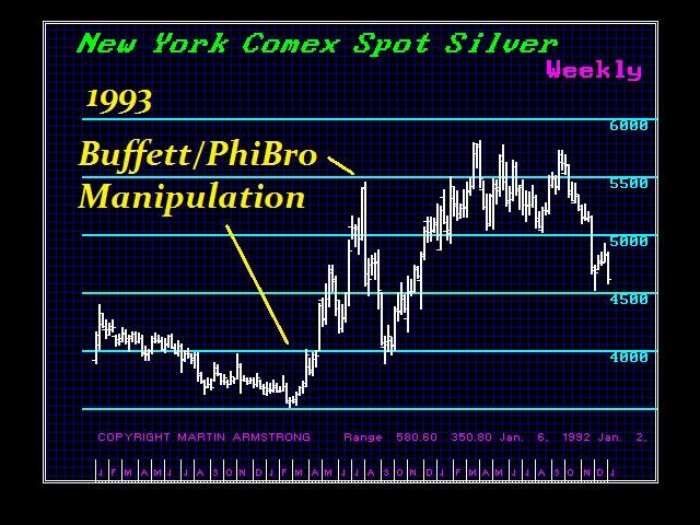 1993-Manipulations