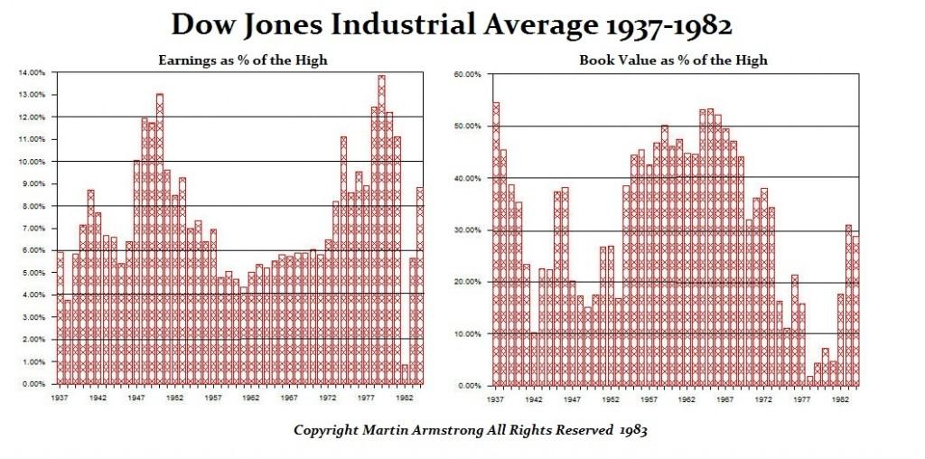 Dow Jones Earnings-Book Value 1937-1982