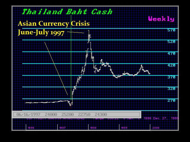 thailands financial crisis 1997 Breaking down 'asian financial crisis' as a result of the devaluation of thailand's baht, a large portion of east asian currencies fell by as much as 38% international stocks also declined as much as 60% luckily, the asian financial crisis was stemmed somewhat by financial intervention from the.