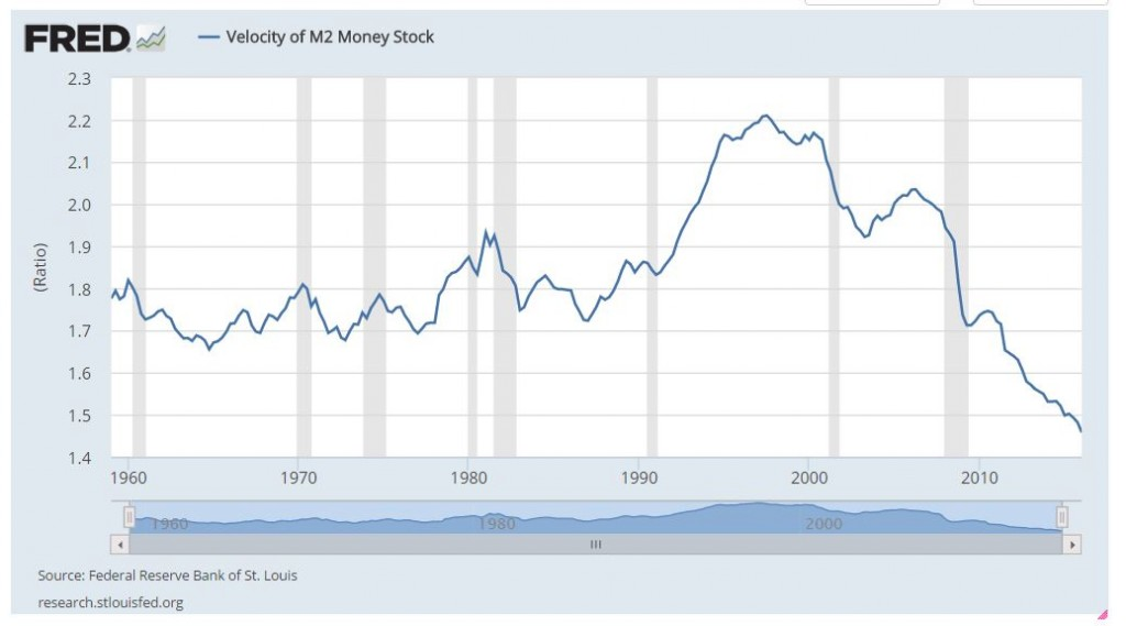 Fed Velocity of Money May 1 2016