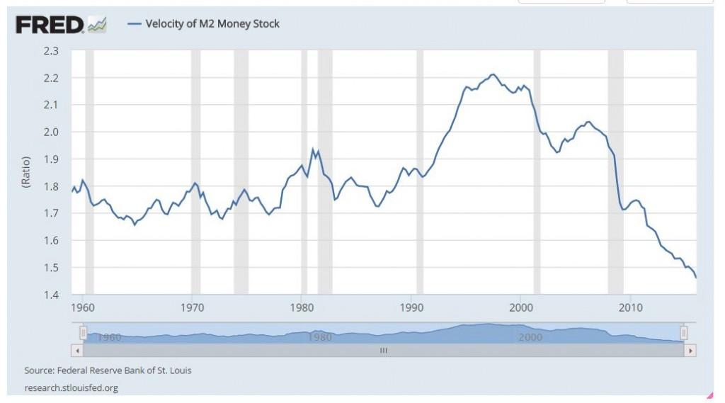 Fed Velocity of Money May 1 2016