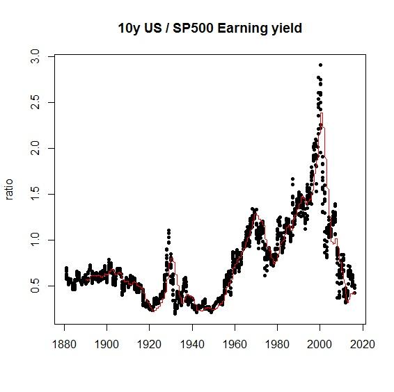 S&P Cheap