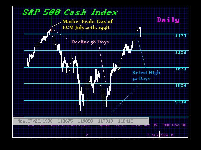 1998 SP500 July 20