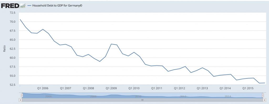 german-household-debt