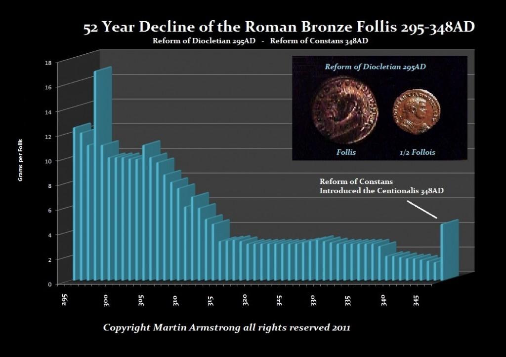 roman-follis-295-348ad