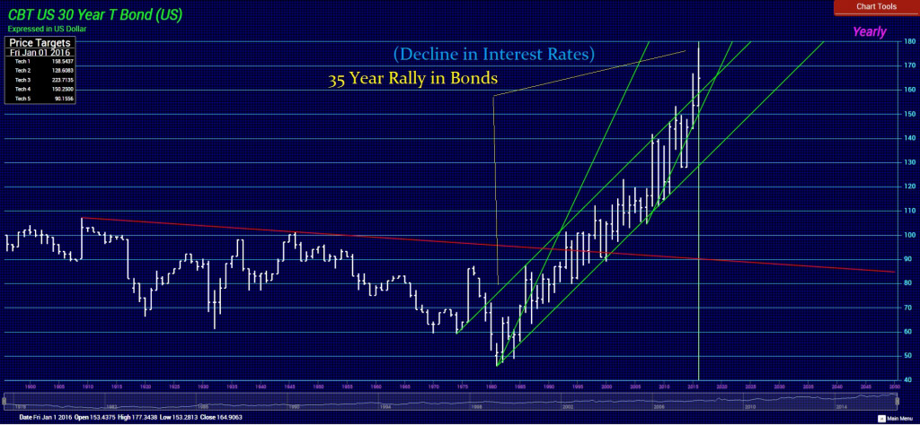 ubcbt-y-noted-decline-in-rates