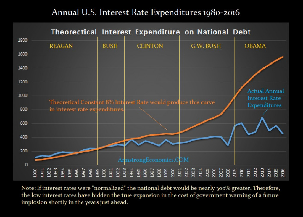 us-interest-expenditures