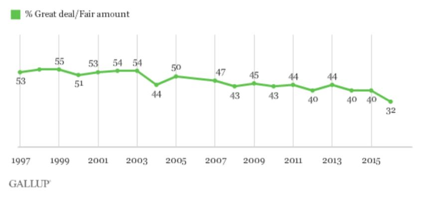 gallup-poll-on-media