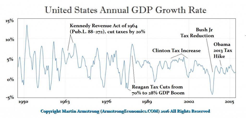 usa-gdp-taxes
