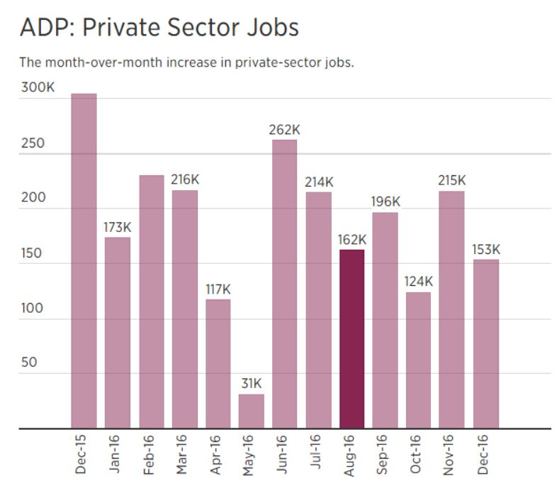 adp-private-sector-jobs