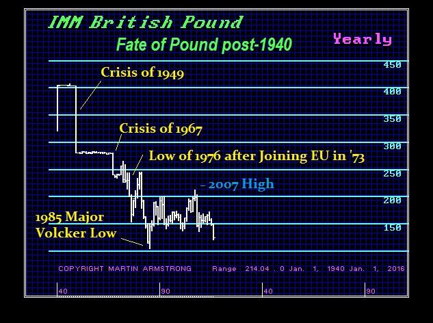 British Pound Post 1940