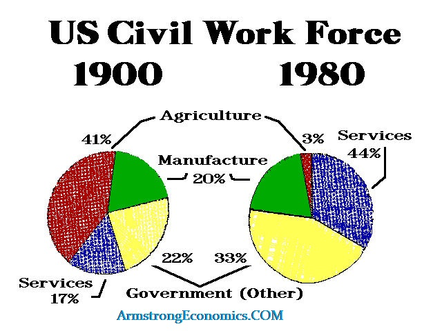 Civil Work Force 1900-1980
