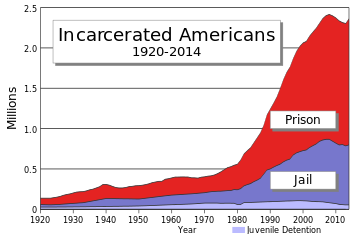 US prisoners by year