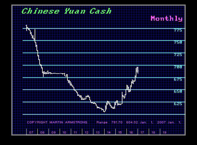 $CHINA-M 2-9-2017