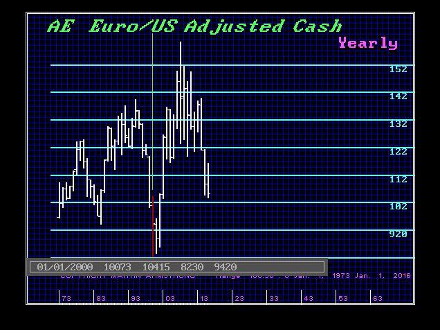 Euro-AE-Y 2016