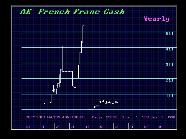 FrenchFranc-Y 1900-1998