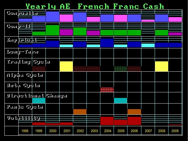 FrenchFranc-Y Array 1998