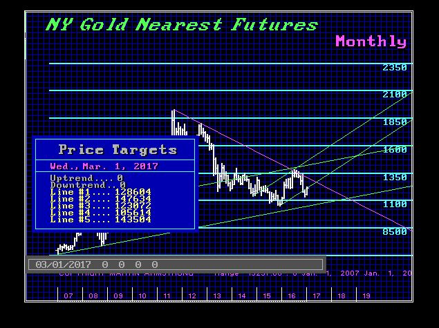 GCNYNF-M March Targets
