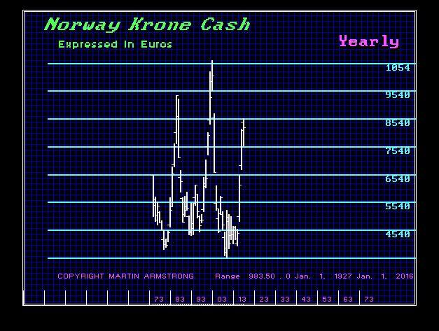 Norway-Krone-Y -Euro- 2-20-2017