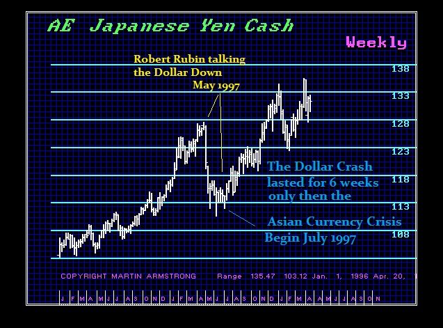 1997 Asian Currency Crisis