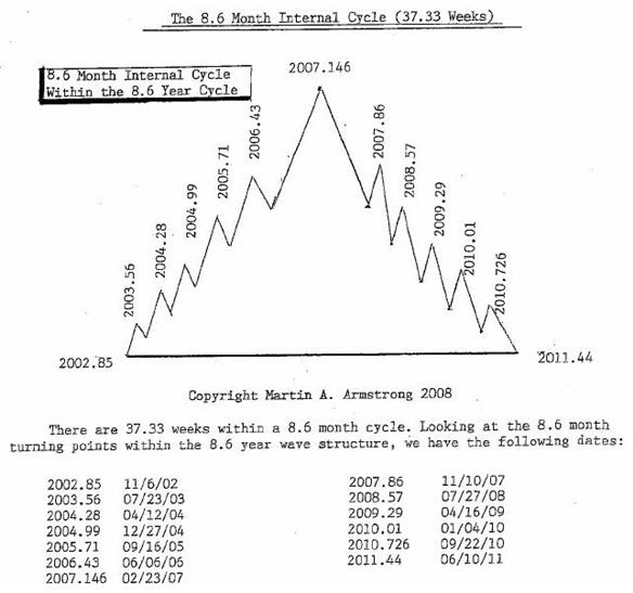 The Dow Down & Dirty | Armstrong Economics
