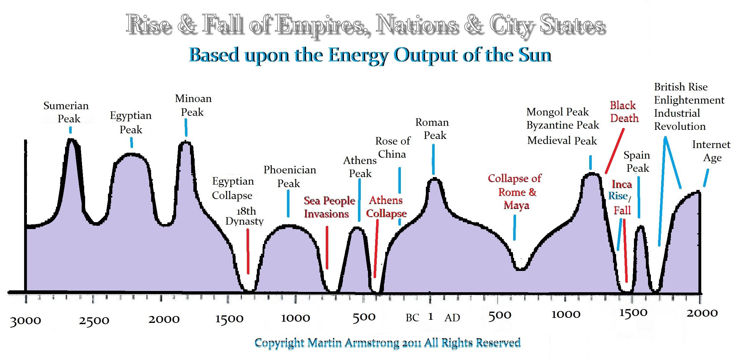 Image result for chart of solar minimum and maximum roman empire