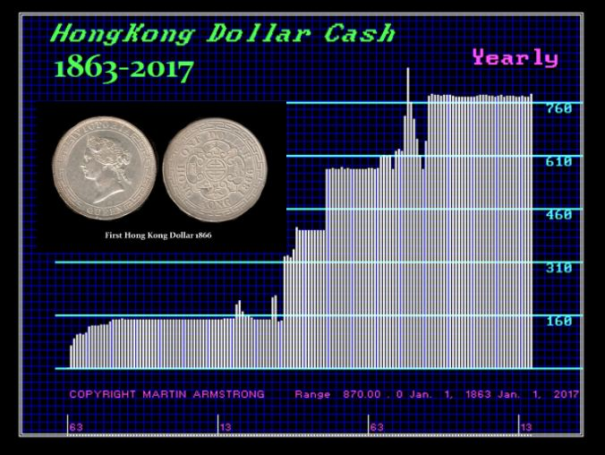 The Hong Kong Dollar Peg – When Will it Break? | Armstrong Economics