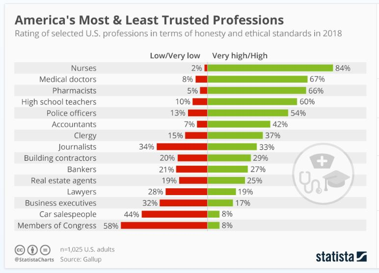 Congress-Poll-Least-Trusted.jpg