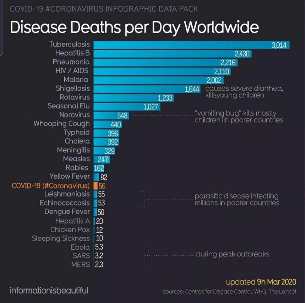 Disease-World-Daily-Deaths-1024x1016.jpg